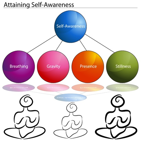 meditation man: An image of a attaining self awareness chart.