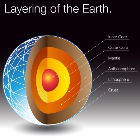 layered sphere: An image of the layers of the earth.