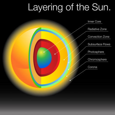layered sphere: An image of the layers of the Sun. Illustration