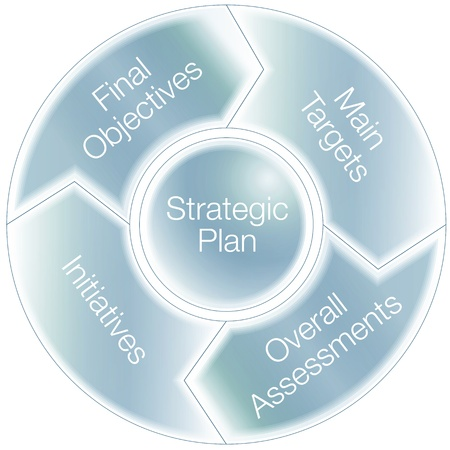 An image of a stragic plan chart. Vector