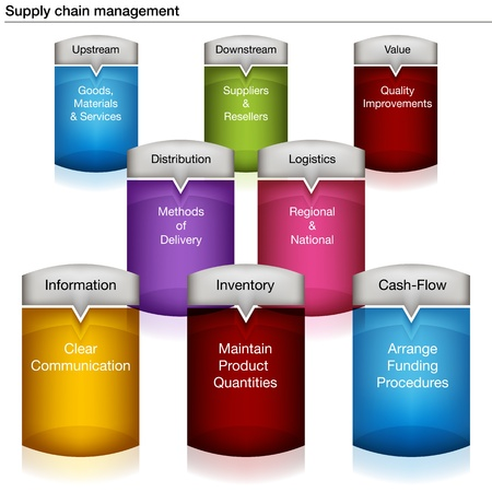 An image of a supply chain management chart. Vector