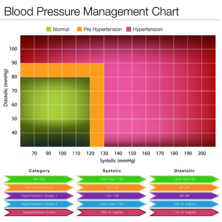 hypertension: An image of a blood pressure management chart.