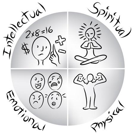 Een afbeelding van een intellectuele, emotionele, fysieke en spirituele evenwichtige menselijke grafiek.