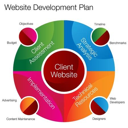 ontwikkeling: Een afbeelding van een website ontwikkeling planning grafiek. Stock Illustratie