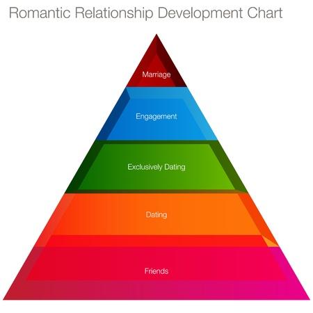 friend chart: An image of a relationship development chart. Illustration