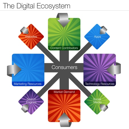 demand: An image of a digital ecosystem chart  Illustration