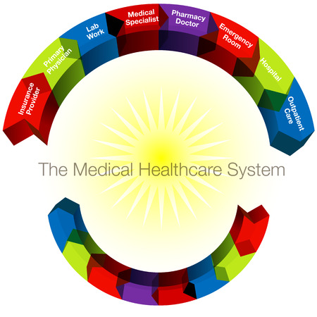 outpatient: An image of a 3d medical healthcare system categories.