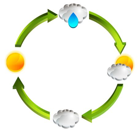 cicla: Una imagen de un gráfico de ciclo climático 3d. Vectores