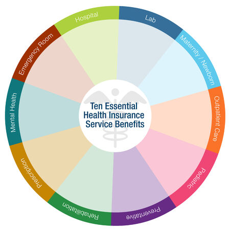 er: An image of a health insurance benefits chart.