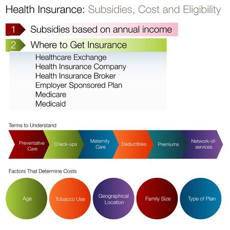 medicaid: An image of a subsidies eligibilty chart.