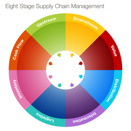 An image of an eight stage supply chain management chart. Vector