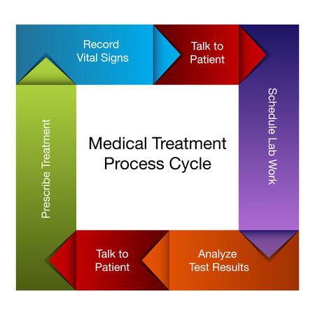 un diagrama del proceso de tratamiento médico.
