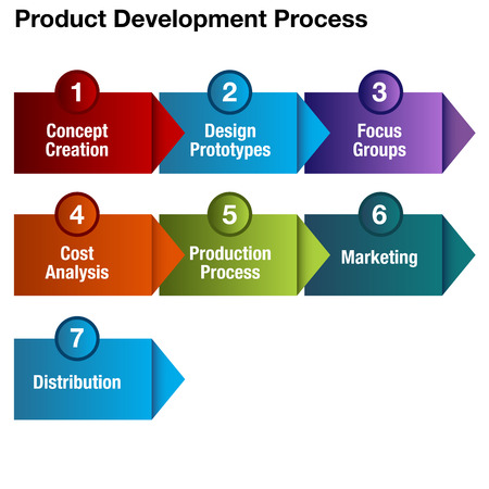 art product: a product development process chart. Illustration