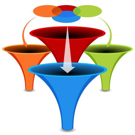 funnel: An image of a 3d venn diagram funnel chart. Illustration