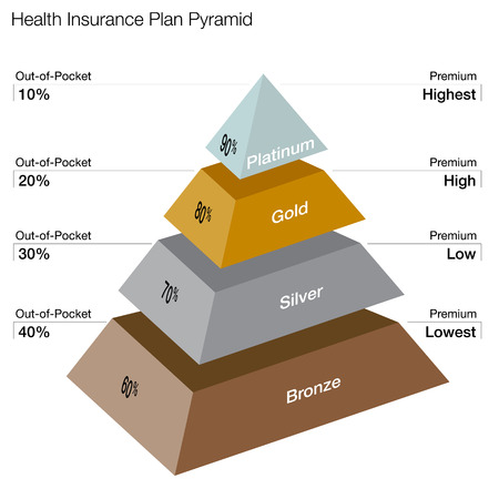 An image of healthcare plans - pyramid style. Vectores