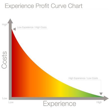 경험 이익 곡선 차트의 이미지입니다.