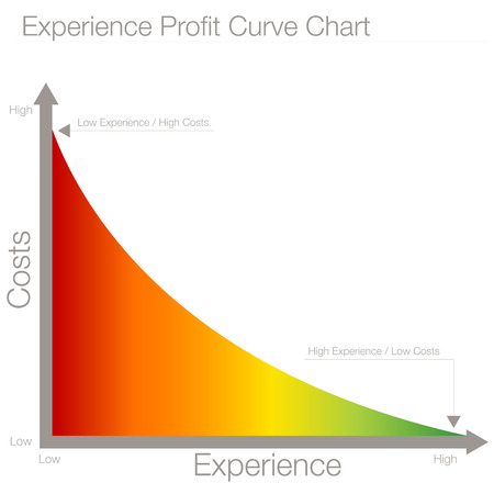 curve: An image of an experience profit curve chart. Illustration