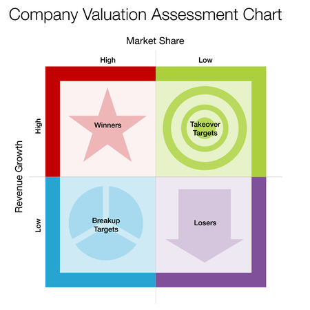 valuation: An image of a company valuation assessment chart.
