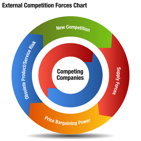 An image of a competitive external forces chart. Vector
