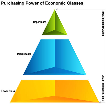purchasing power: An image of purchasing power of economic classes chart.