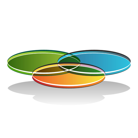 An image of a 3d venn diagram.