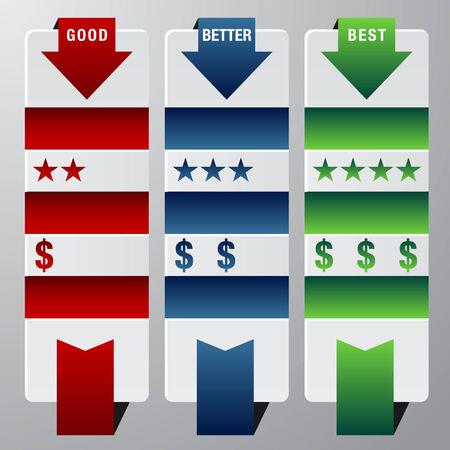 good better best: An image of a rank assessment chart.