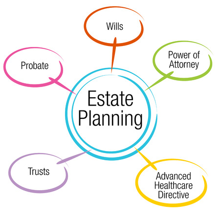 An image of an estate planning chart. Stock Illustratie