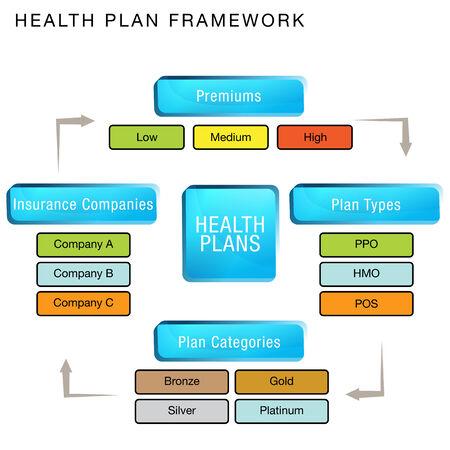 Een afbeelding van een gezondheidsplan kader grafiek. Stock Illustratie