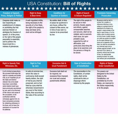 List of the United States Constitution Bill of Rights.