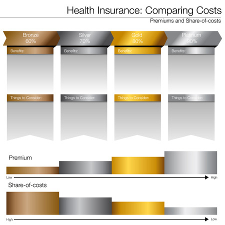 tiers: Cost compare chart for healthcare insurance options.