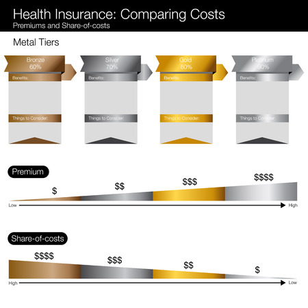 premiums: Cost compare chart for healthcare insurance options.