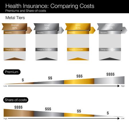 Costo confronto grafico di opzioni di assicurazione sanitaria. Archivio Fotografico - 42815633