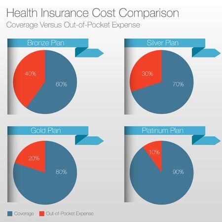Een beeld van een ziektekostenverzekering kosten vergelijkingstabel. Stock Illustratie