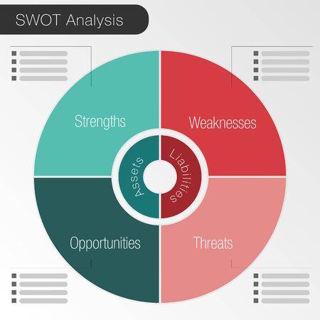 Une image d'un SWOT Analyse graphique circulaire. Vecteurs
