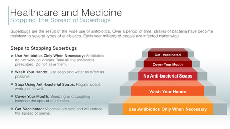 spread: An image of a healthcare and medicine stopping the spread of superbugs information slide. Illustration