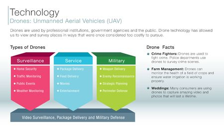 unmanned: An image of a drone unmanned aerial vehicles information slide.
