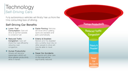 funnel: An image of a self driving car information slide.