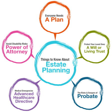 estate planning: An image of a Estate Planning Chart.