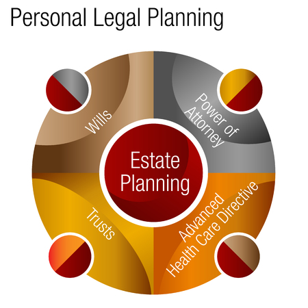 An image of a Personal Estate Legal Plans Advice Chart forfinancial planning. Illustration