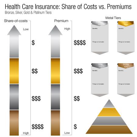 Een afbeelding van een ziekteverzekering aandeel van kosten versus premium kosten vergelijking grafieken.