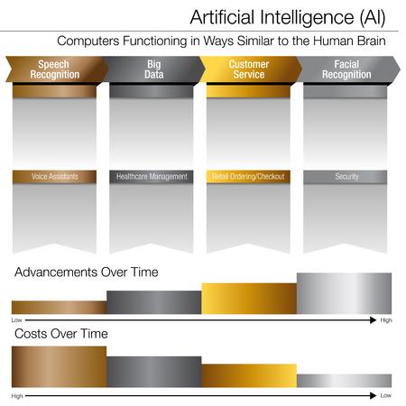 Een afbeelding van een kunstmatige intelligentieontwikkeling in de loop van de tijd Goudzilver platinadiagram.