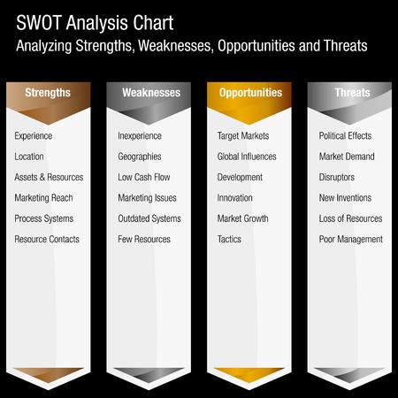 Een afbeelding van een bedrijfsanalysetabel voor sterke punten, zwakke punten, kansen en bedreigingen.