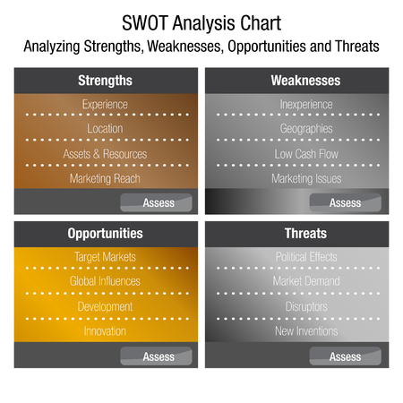 An image of a SWOT or Strengths Weaknesses Opportunities and Threats Business Analysis Chart.