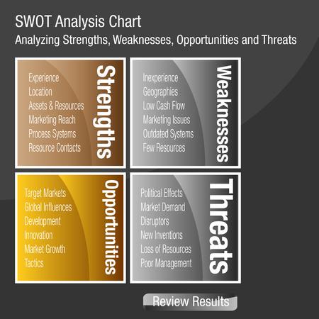 une image d & # 39 ; un swot ou des forces faiblesses et des menaces de l & # 39 ; analyse des entreprises syndrome