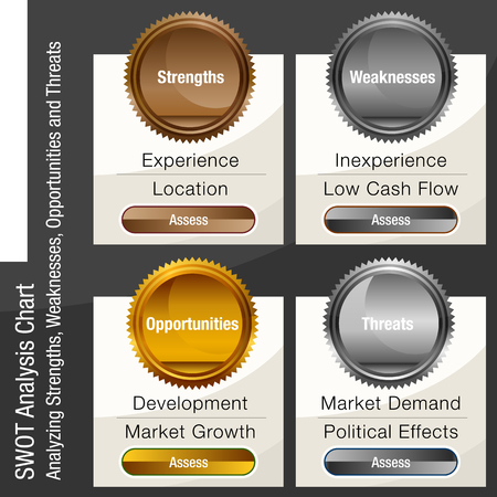 An image of a SWOT or Strengths Weaknesses Opportunities and Threats Business Analysis Chart. Imagens - 96522639