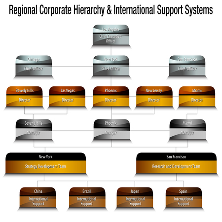 An image of a metallic regional corporate hierarchy organizational chart.