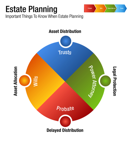 An image of an Estate Planning Legal Business Chart. 矢量图像