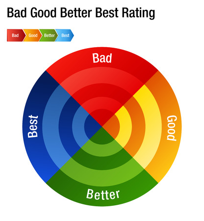 An image of a Bad Good Better Best Rating Rank Chart.