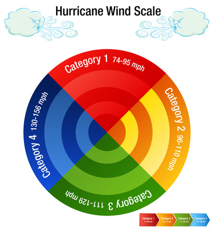 An image of a Hurricane Wind Scale Category Chart and windy day cloud.