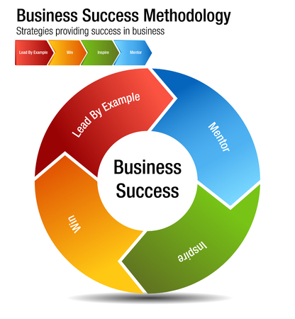 An image of a Business Success Methodology Chart. Vektorové ilustrace
